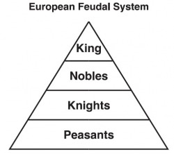 decline on the feudal system caused downfall of the middle ages All sections of medieval english society were liable to render various payments and services to a superior lord, which either marked key moments in the life the decline of serfdom impacted upon the economic and social history of england, and then surveyed current opinion on the chronology and causes of its decline.